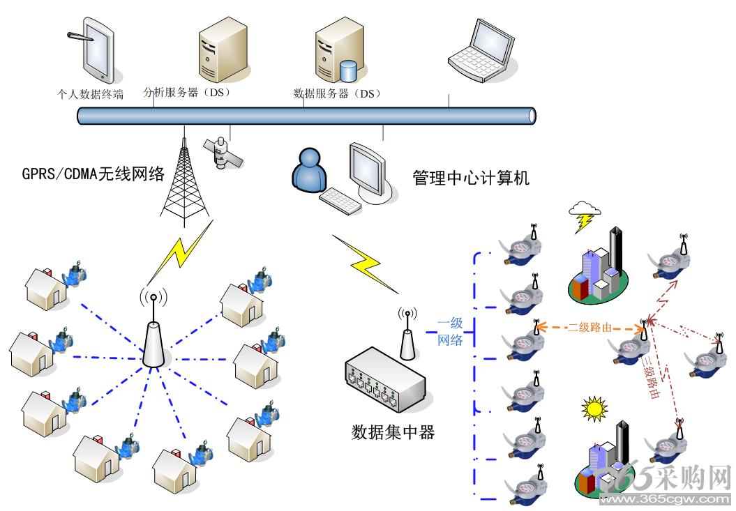 系统概述: 采用无线数据集中器自动抄表、表端无线自组网方式,任何一只表具都可充当路由,可达到8级路由,无线集中器负责自动抄表和路由管理,同时配有手抄表对无线表具进行必要的参数设置。无线表具可以支持单表GPRS/CDMA无线传输,表内安装手机卡。该系统最大的特点是完全无线自动组网,无需人工干预,完全自动上传数据,在复杂的环境中具有较高的抄表成功率,抄表速度快,可实现远程实时抄表和远程阀门控制,无线集中器将抄到的数据通过GPRS或以太网方式自动传输到管理计算机上。通过管理软件,可查询远线表具内的电池电压情况,