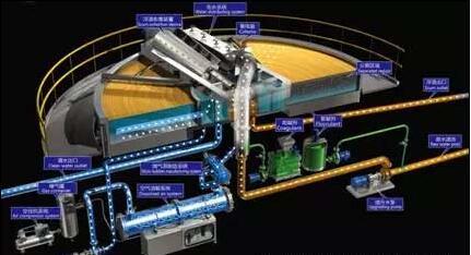污水处理设备篇:气浮工艺及设备在水处理中的应用