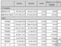 三聚环保上半年业绩报告:营收增长创记录