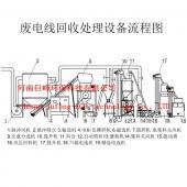 废旧电线电缆回收设备_郑州废旧电线电缆回收设备
